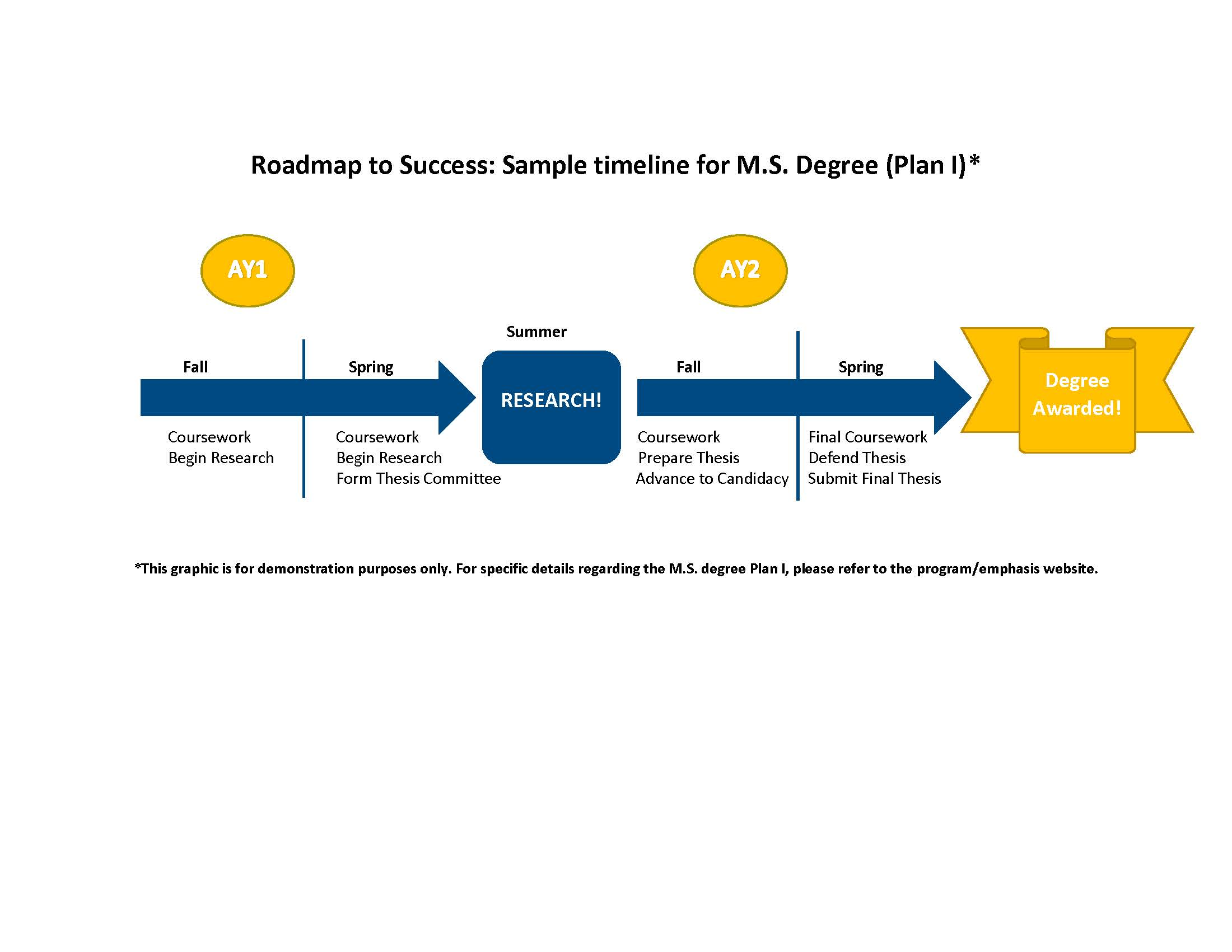 m s plan i sample timeline engineering graduate students