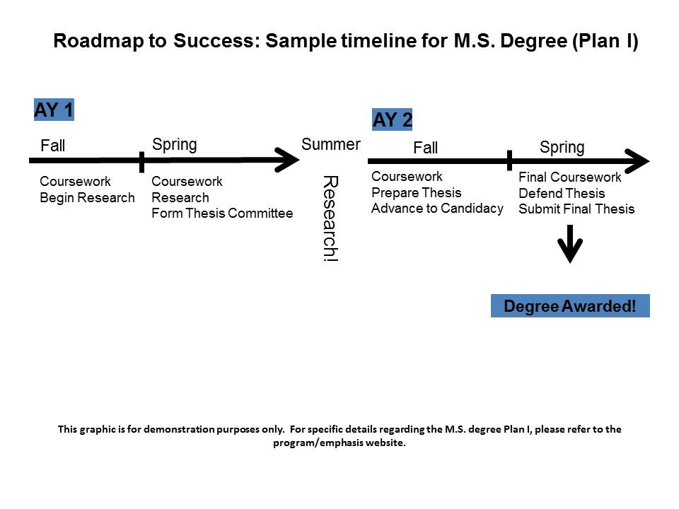 MS Plan I Sample Timeline  Engineering Graduate Students