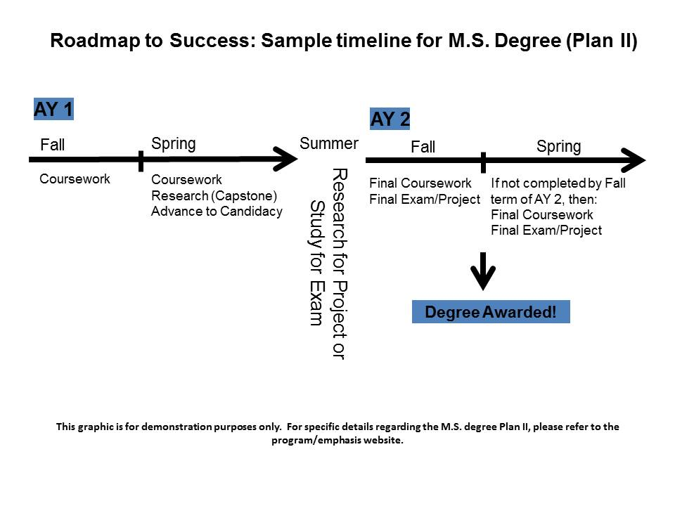 MS Plan Ii Sample Timeline  Engineering Graduate Students