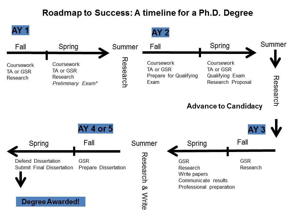 Ph.D. Sample Timeline | Engineering Graduate Students